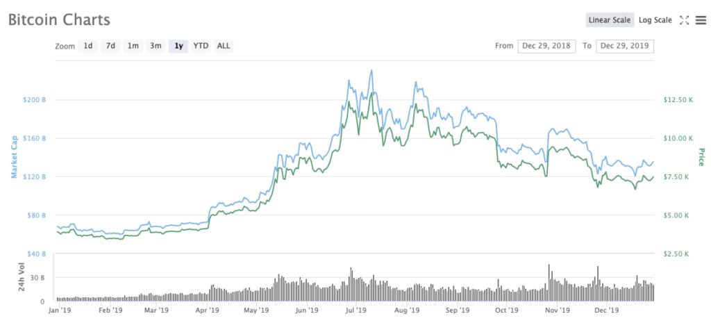 bitcoin-price-2019-chart