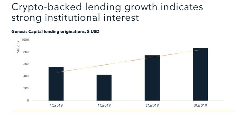 crypto lending growth