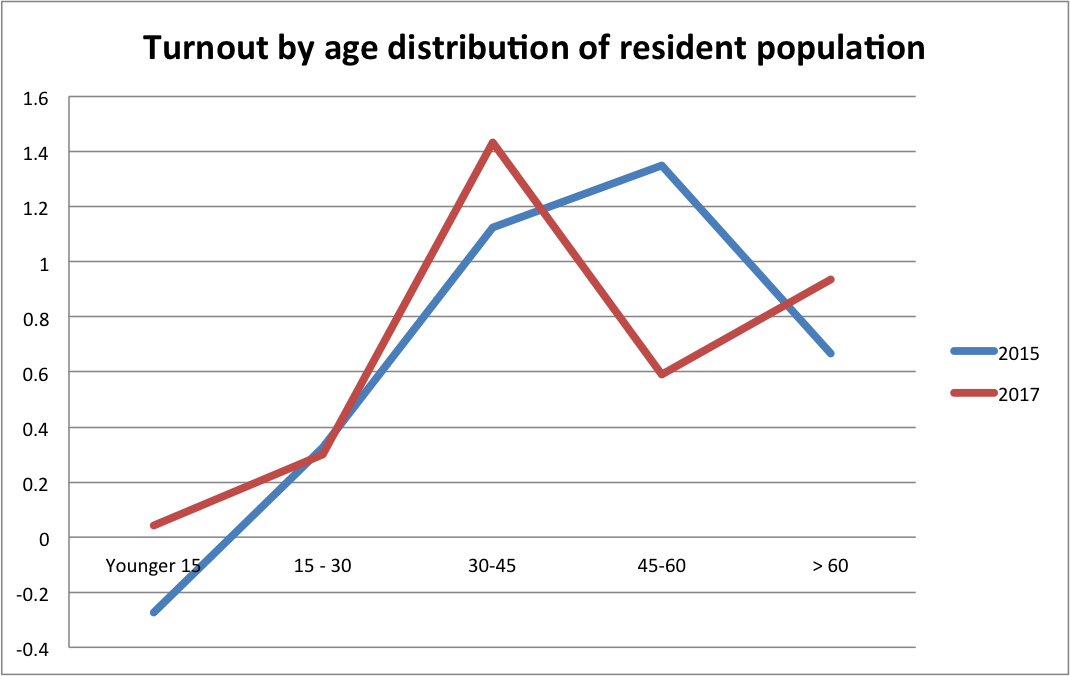 2015 and 2017 General Election Turnout by Age (Thiemo Fetzer)
