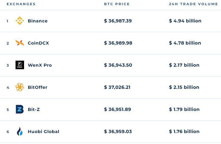 Crypto exchanges list