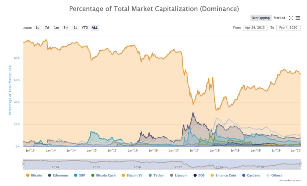 A chart showing Bitcoin's market dominance