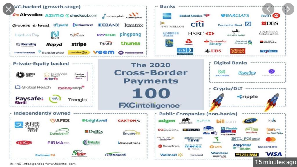Top 100 cross-border payment firms