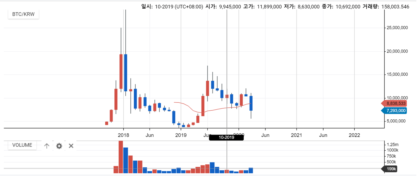 Monthly Bitcoin volume on UPbit since late 2017