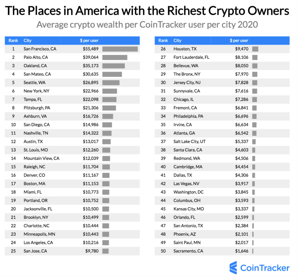 US cities with the richest crypto owners
