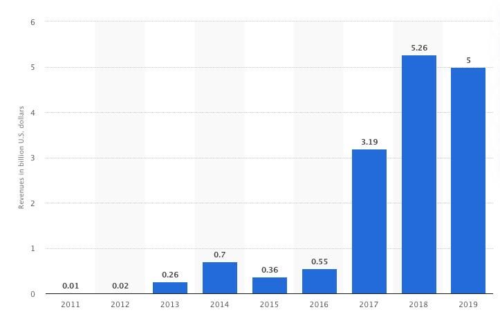 Bitcoin mining revenue growth