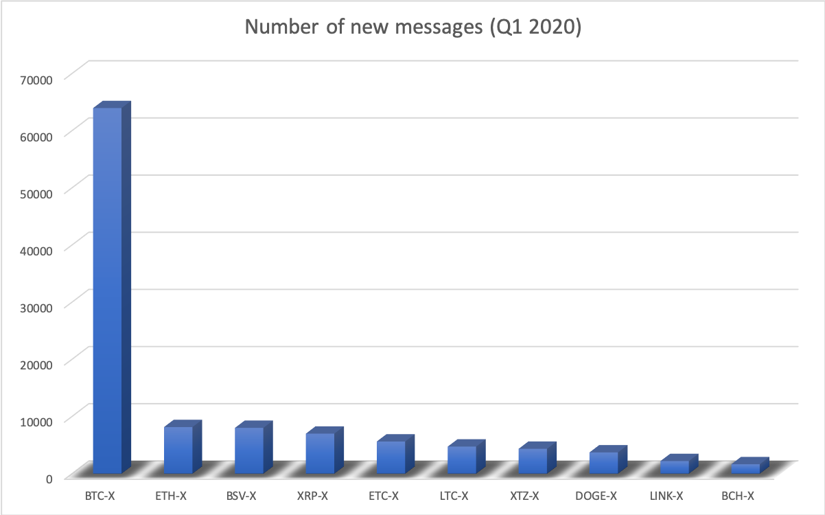 Number of new messages in 2020