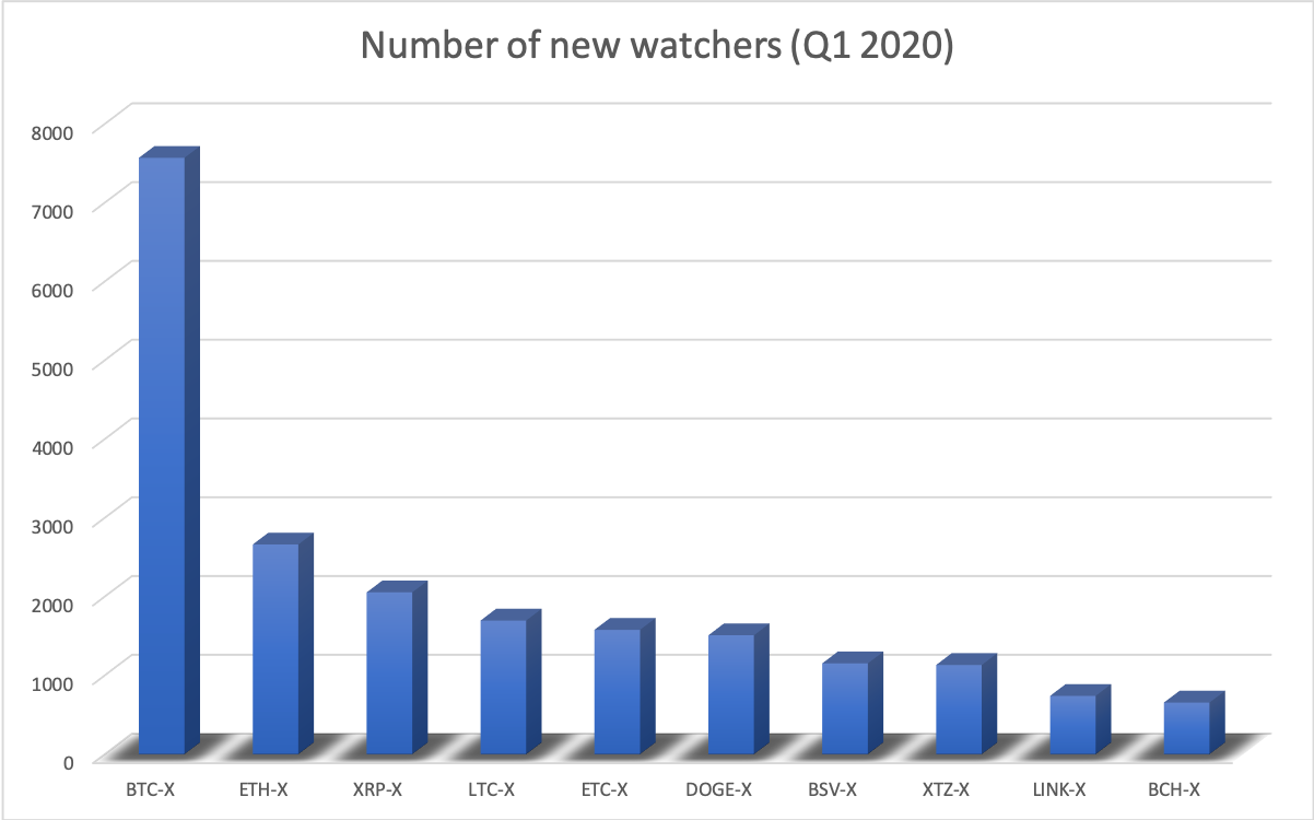 Number of new watchers in 2020