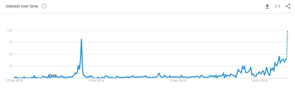 Interest in the Bitcoin halving is rocketing up