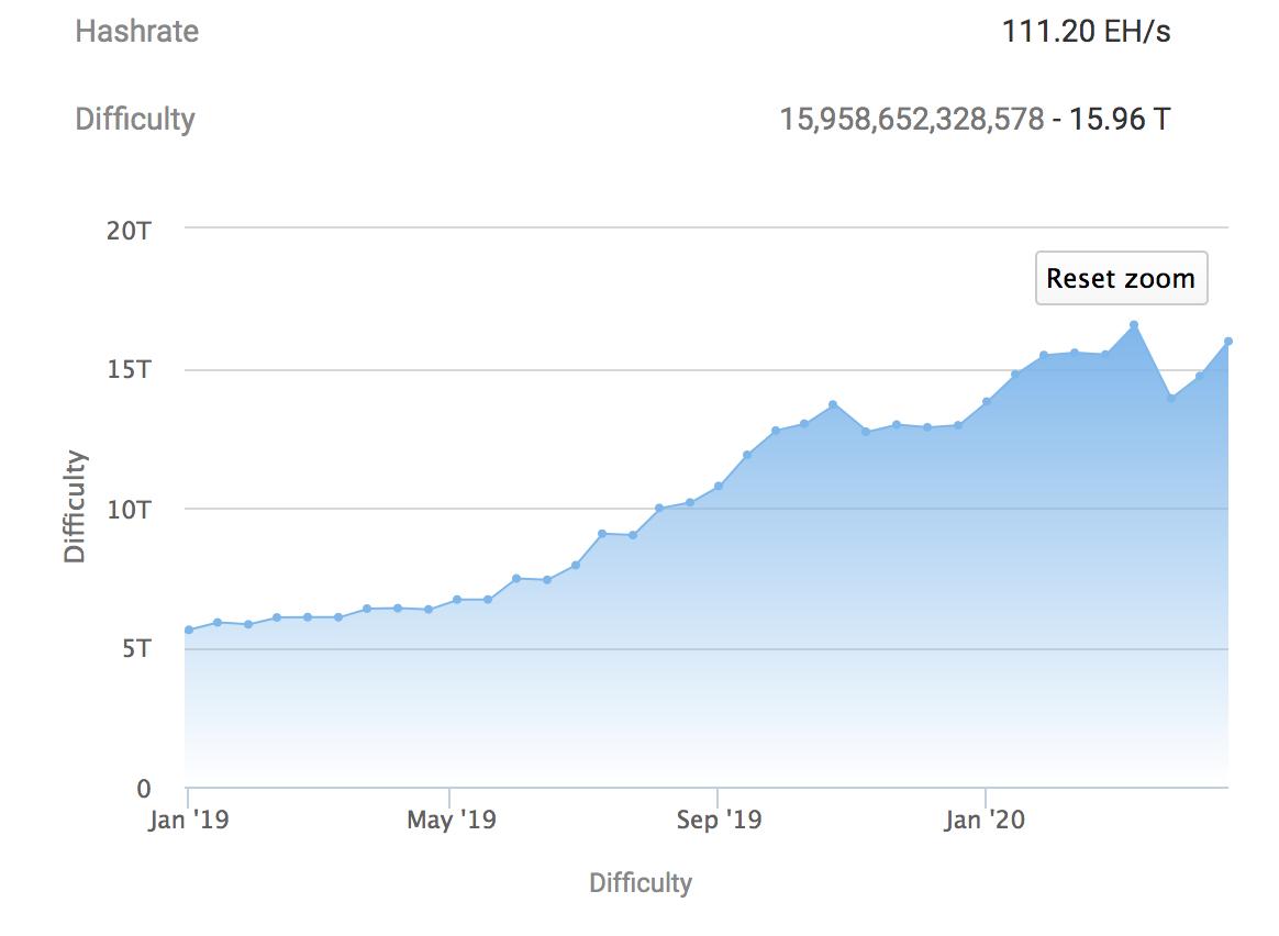 Bitcoin mining difficulty chart image BTC.com
