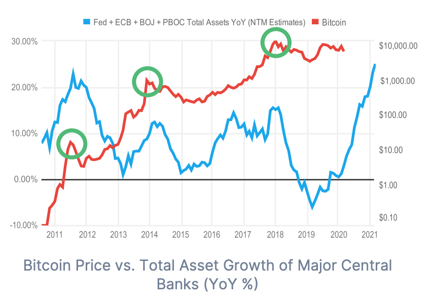 Bitcoin price vs Total Asset Growth