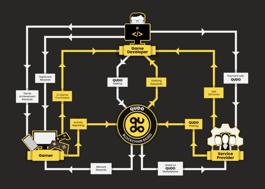 How Qudo works graph