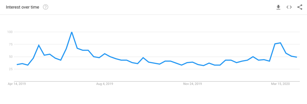 Searches for Bitcoin have dropped