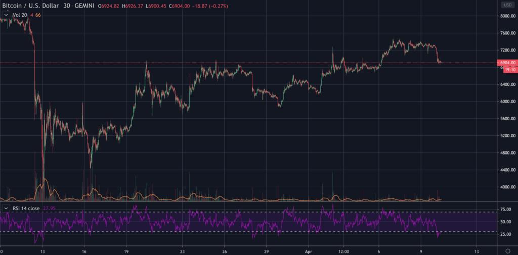 Bitcoin price breaks down