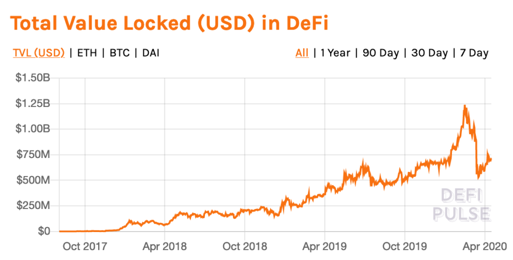 DeFi is a huge industry