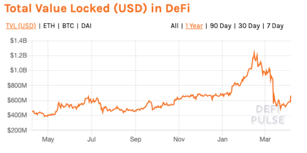 Total Value Locked (USD) in DeFi