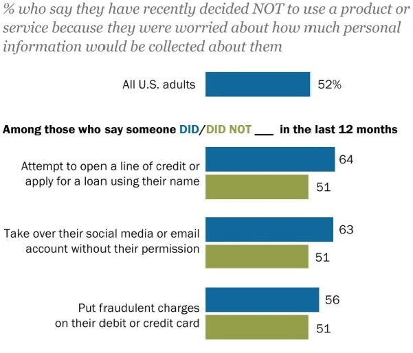Americans are becoming more concerned about privacy