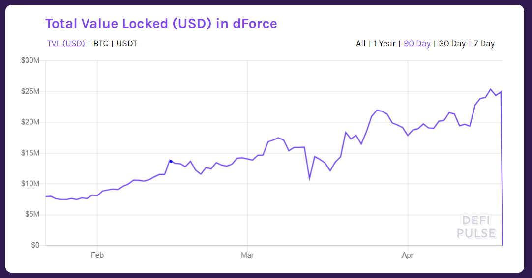 dForce contract graph