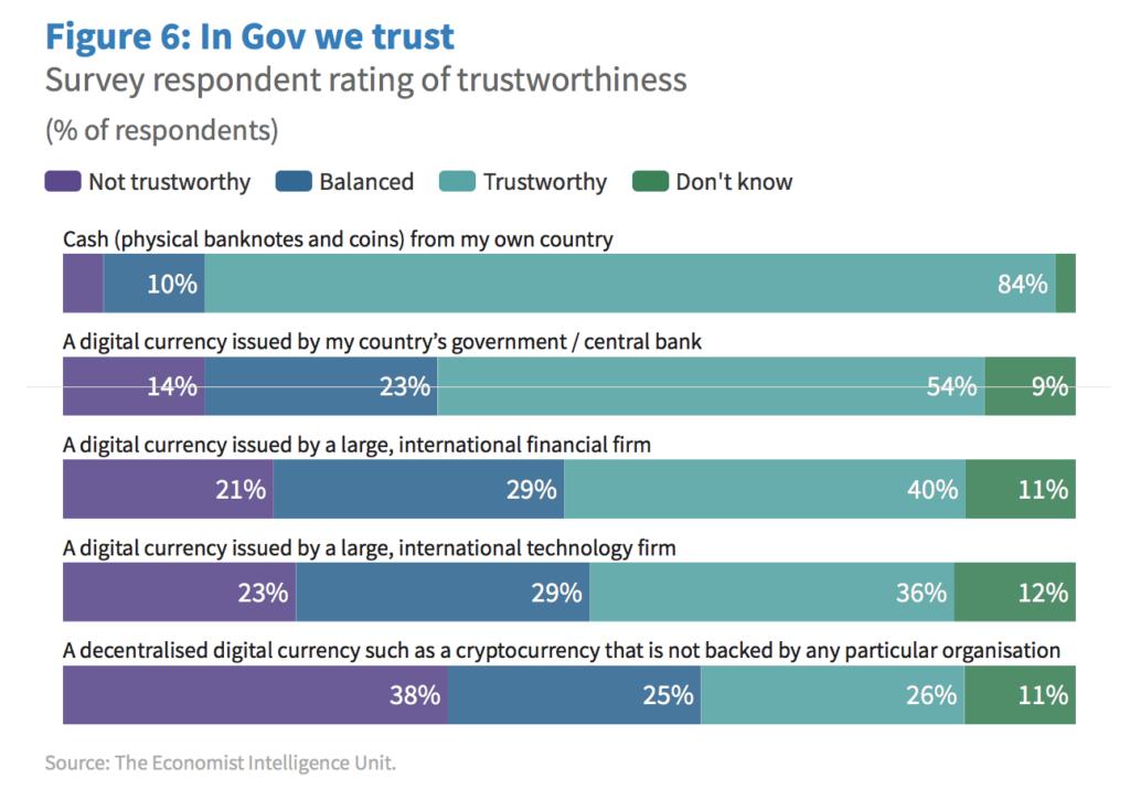 Digital-currency-trust-ratings