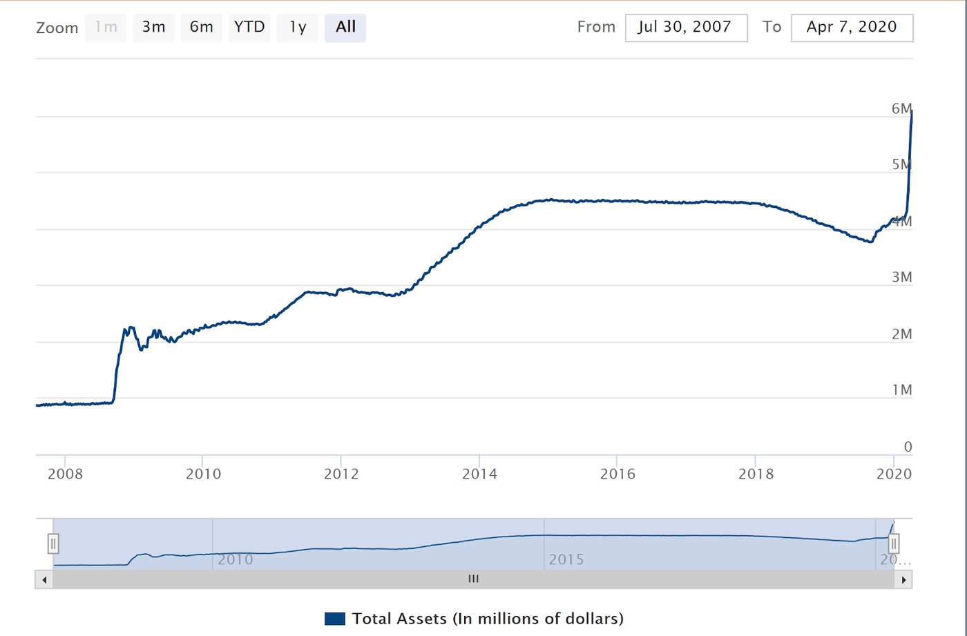 Chart of Fed's Balance Sheet