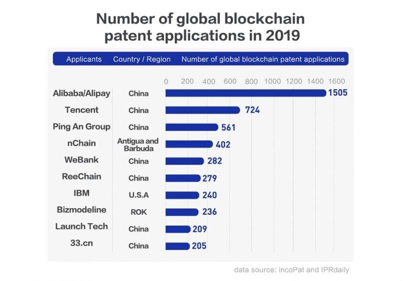 global-blockchain-patents-2019-IcoPat:IPRdaily