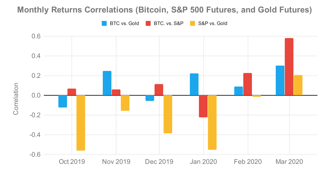 Monthly Returns Correlations, Bitcoin, Gold, and S&P 500.