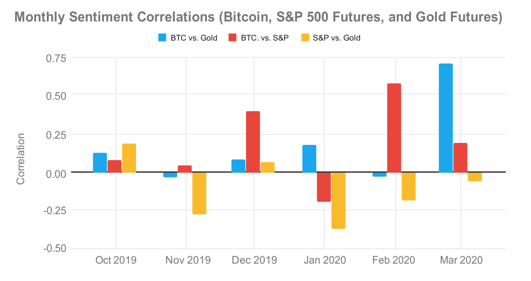 Monthly sentiment correlations, Bitcoin, Gold, and S&P 500