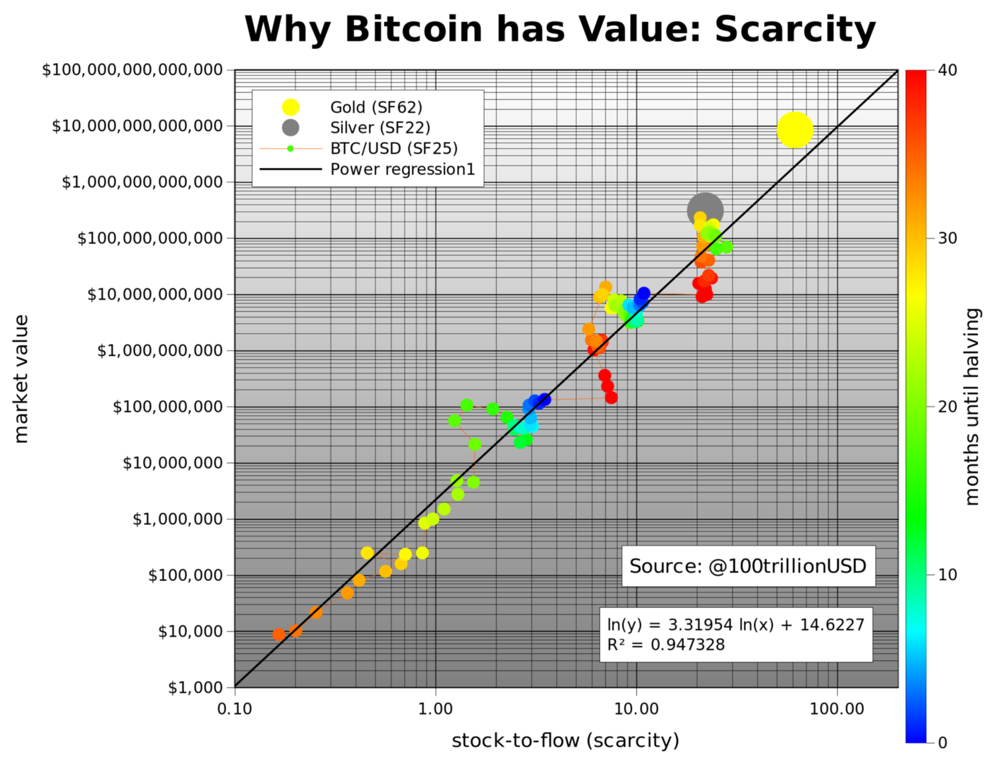 Source: Modeling Bitcoin's Value With Scarcity