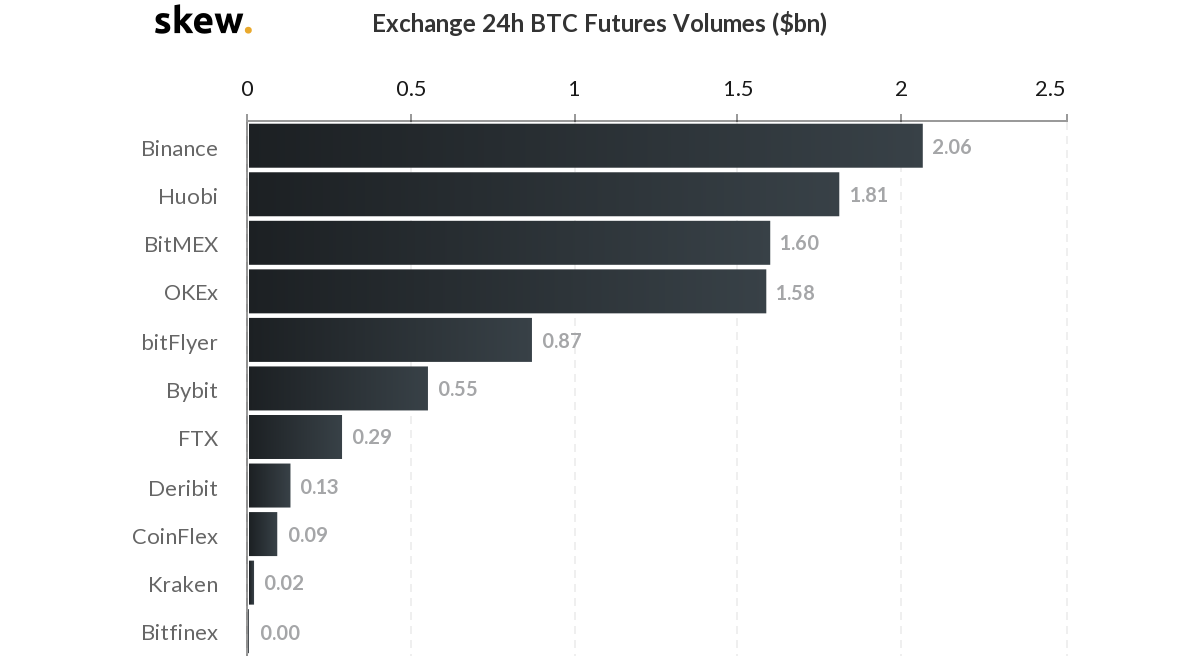 Bitcoin futures trading volume across exchanges.