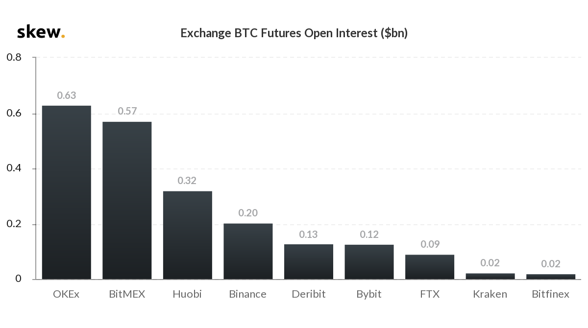 skew_exchange_btc_futures_open_interest_bn