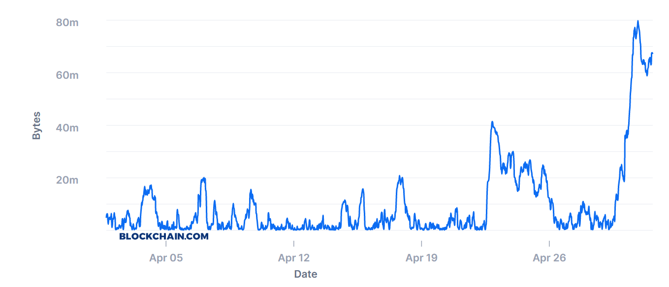 Bitcoin's unconfirmed mempool spiked to 80MB on April 30th