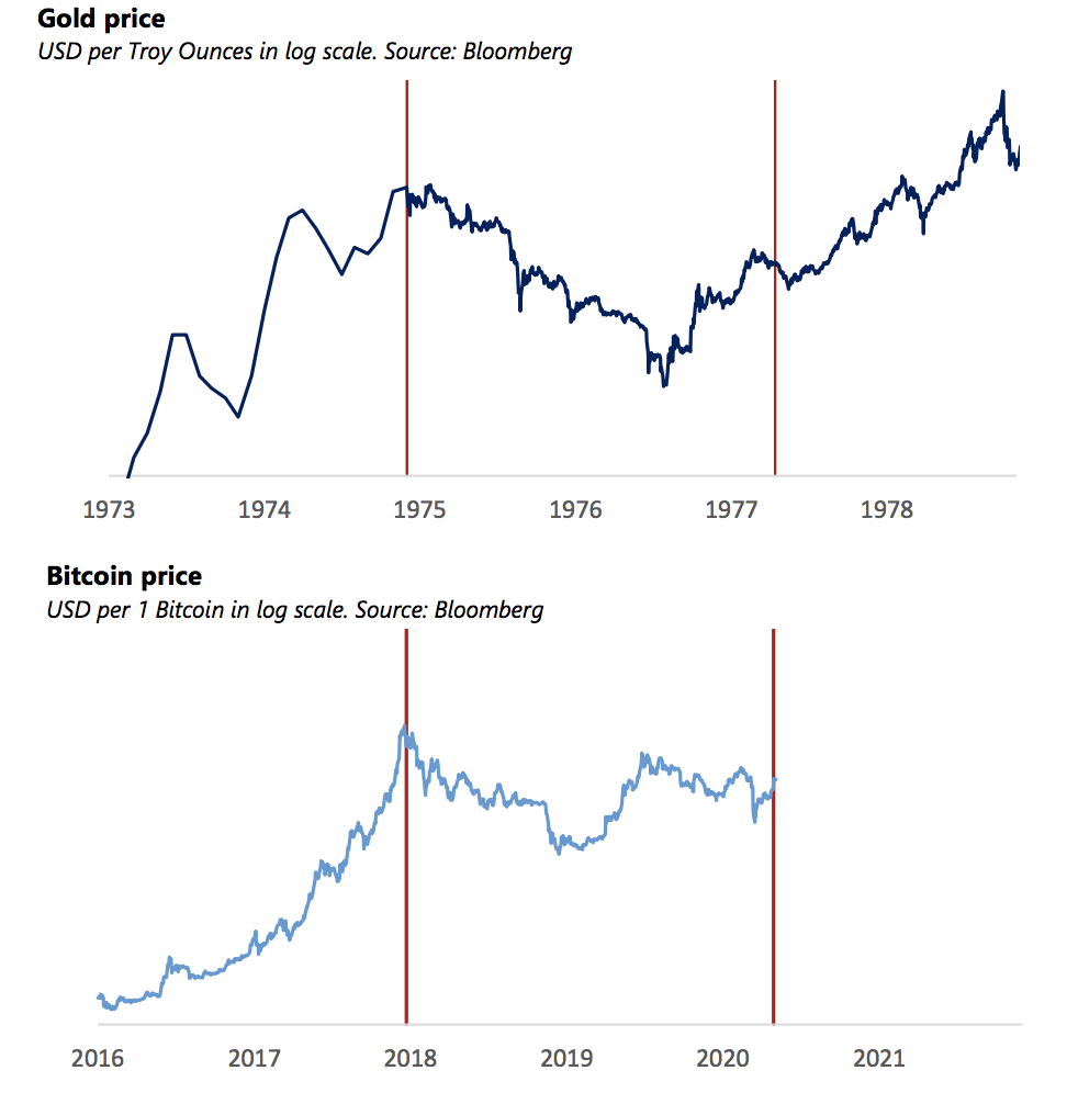Graphs - gold and Bitcoin