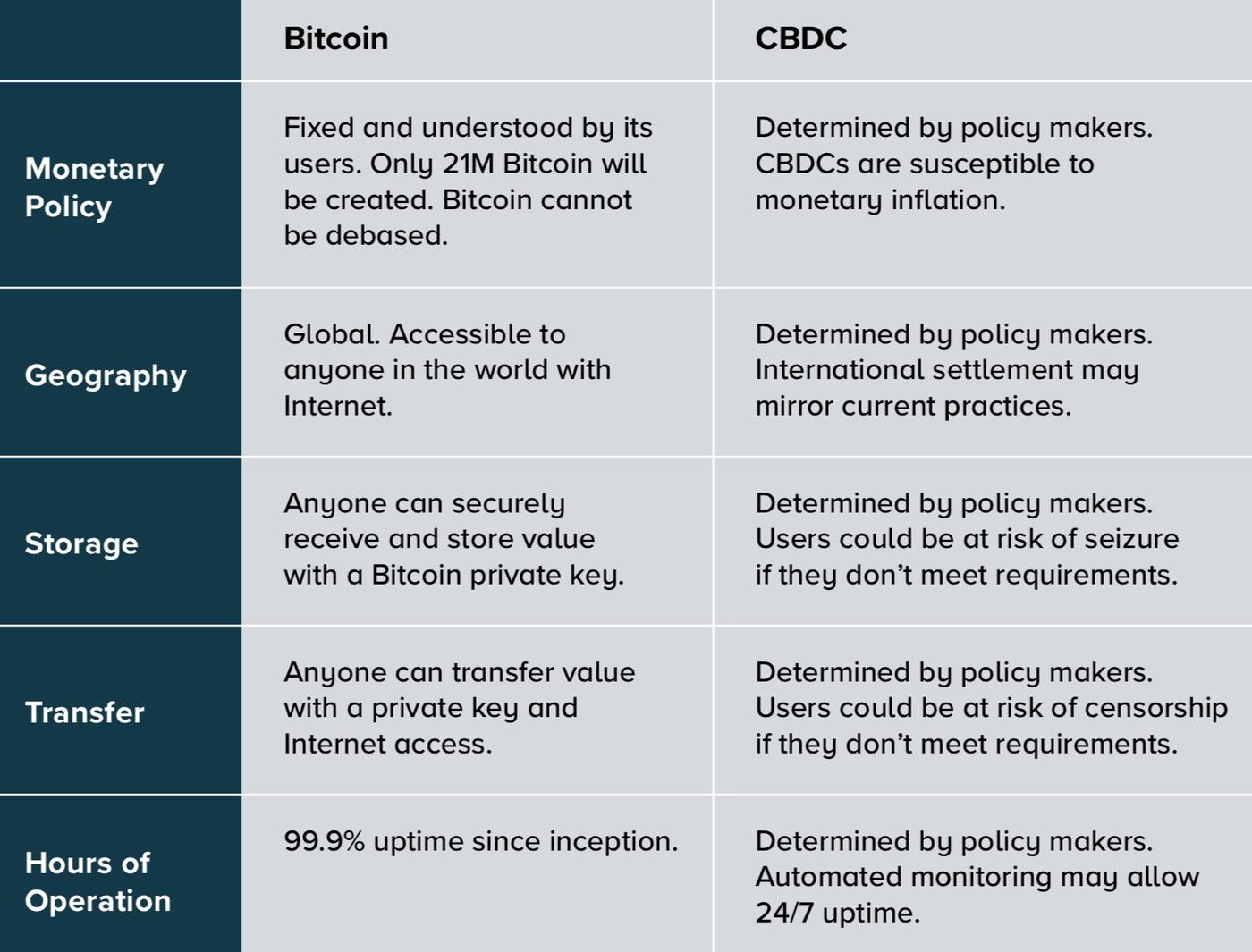 Bitcoin vs CBDCs
