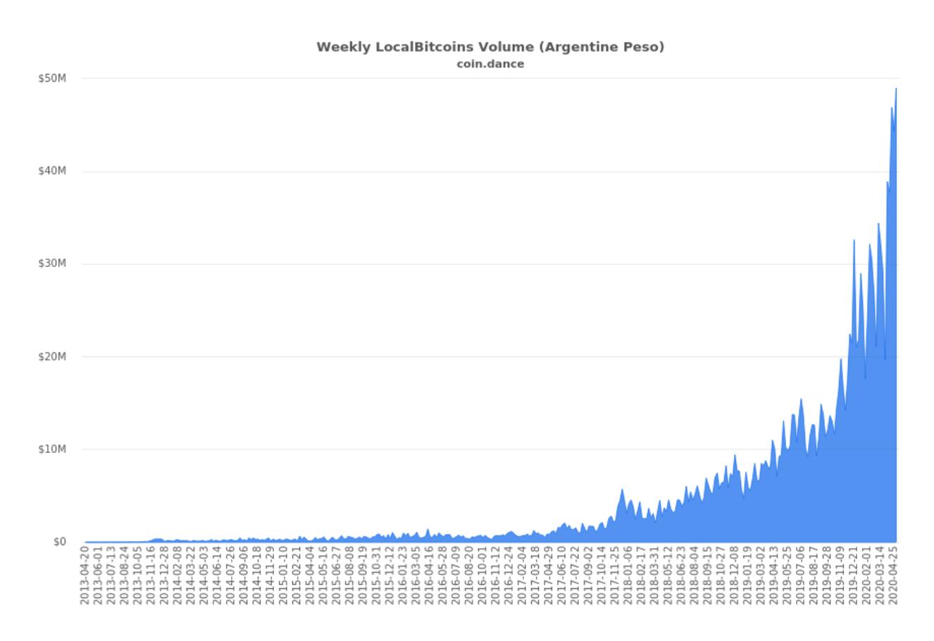 Bitcoin transaction volume