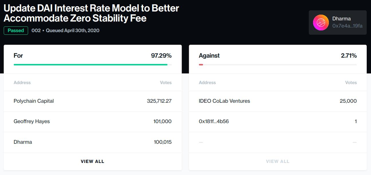Dharma's Update DAI Interest Rate Model