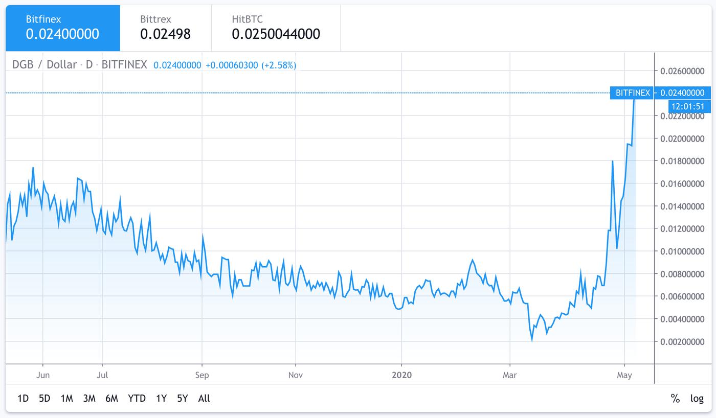 Digibyte price has gone up