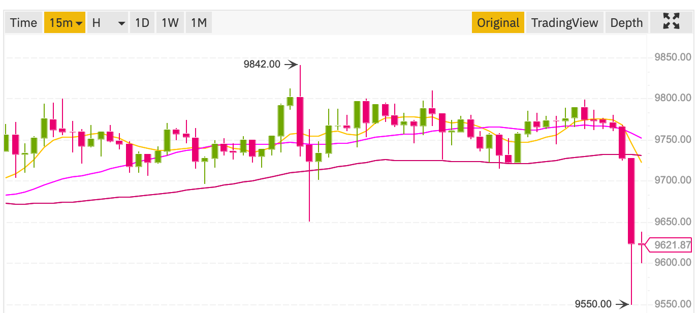 Bitcoin price dropped on Binance