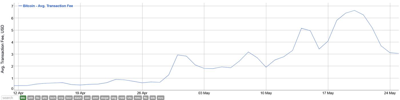 bitcoin-average-fee-drops-fifty-percent