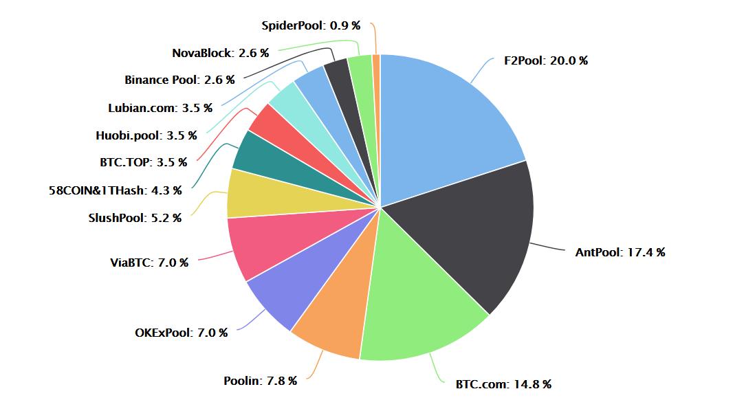 bitcoin-mining-pool-hash-rate