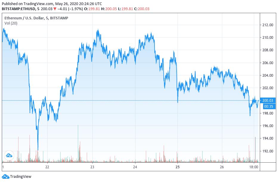 Ethereum price, data from TradingView