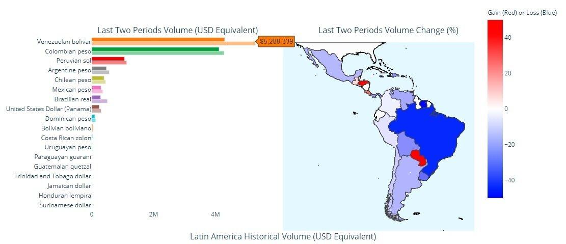 Bitcoin trading in Latin America. Source: Useful Tulips