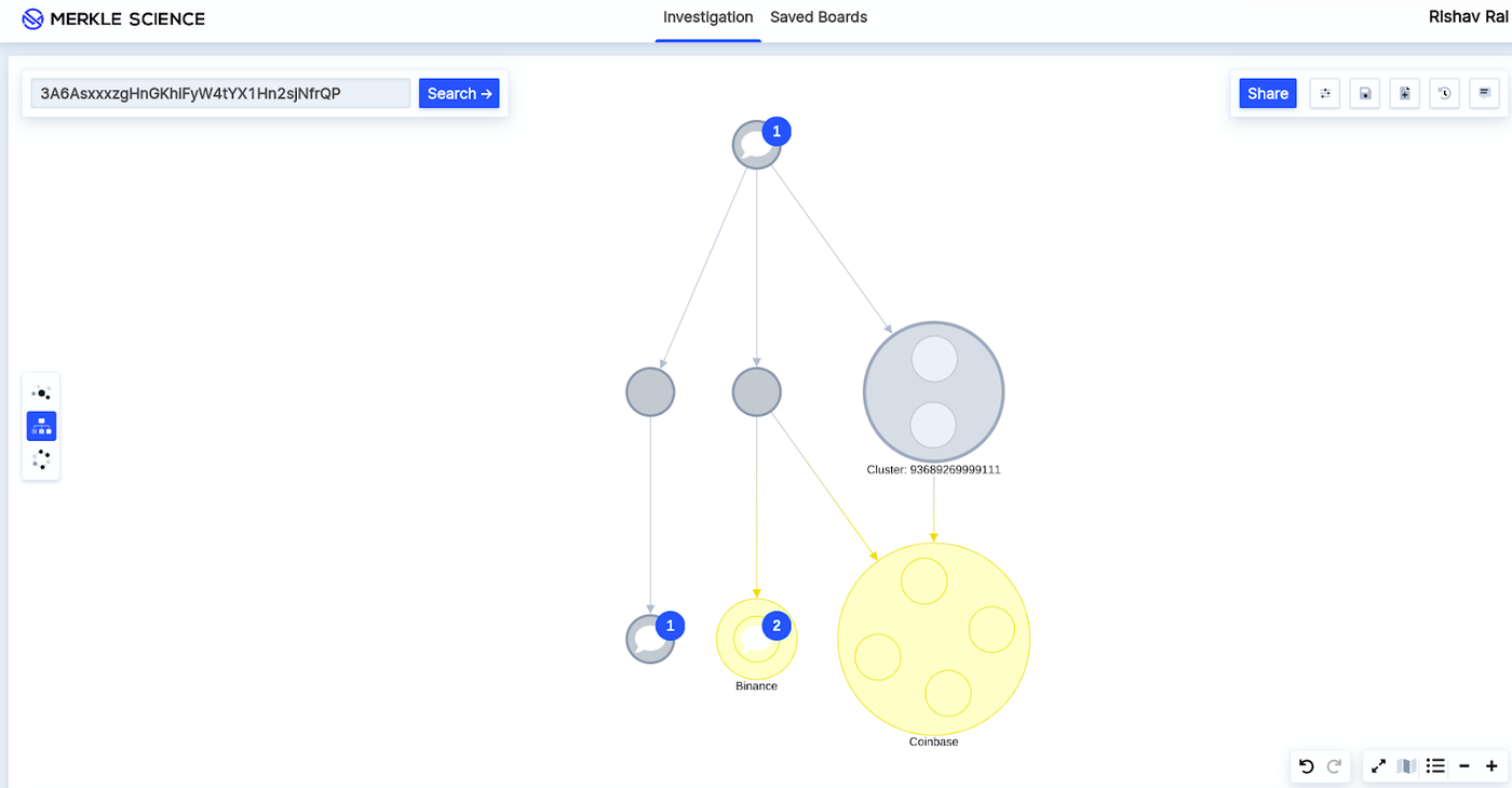Transfer visualization of the satoshi-era Bitcoin