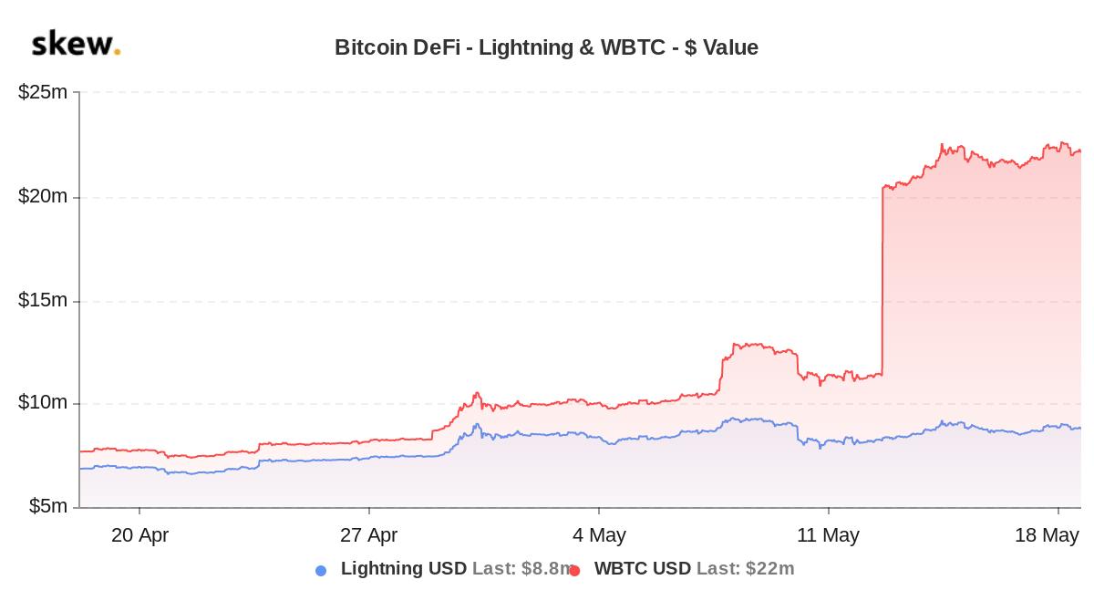 Bitcoin DeFi - Lighting and WBTC value