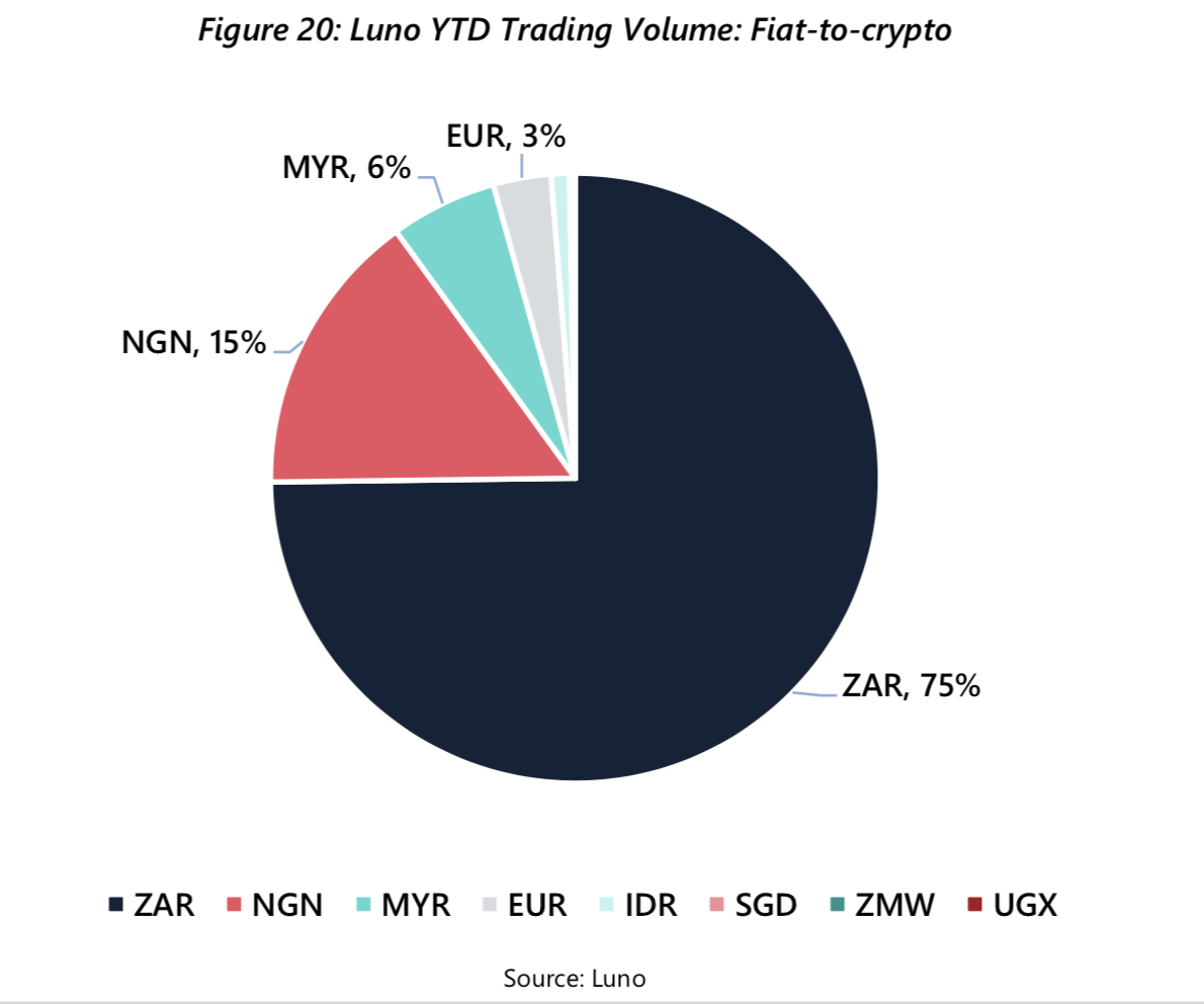 Trading volume Luno