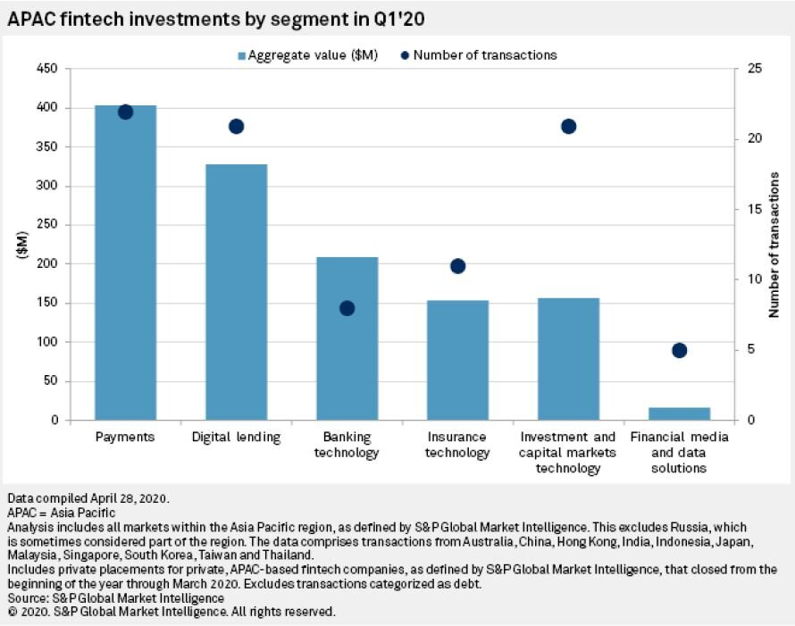 bar chart: APAC fintech investments by segment in Q1 2020