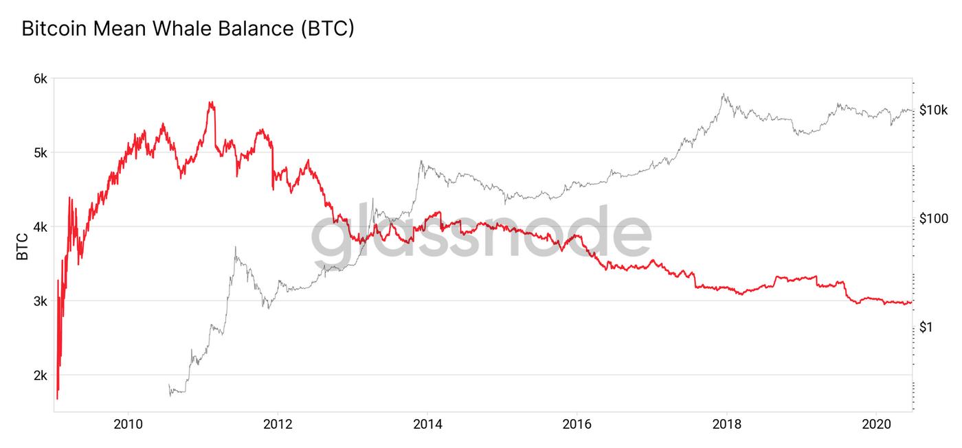 Bitcoin mean whale balance