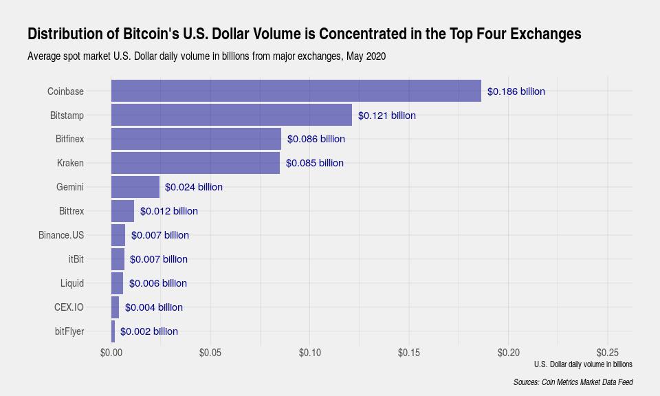 Quale Paese investe di più in Bitcoin?