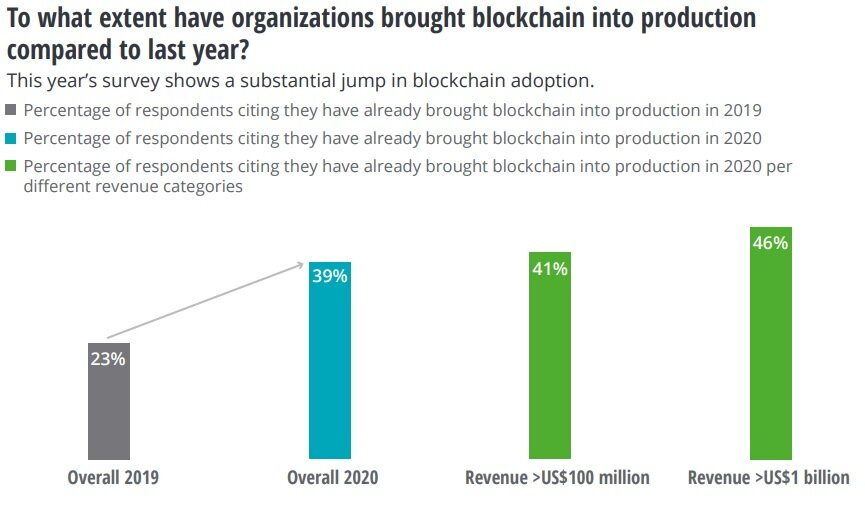 Blockchain adoption is booming in 2020