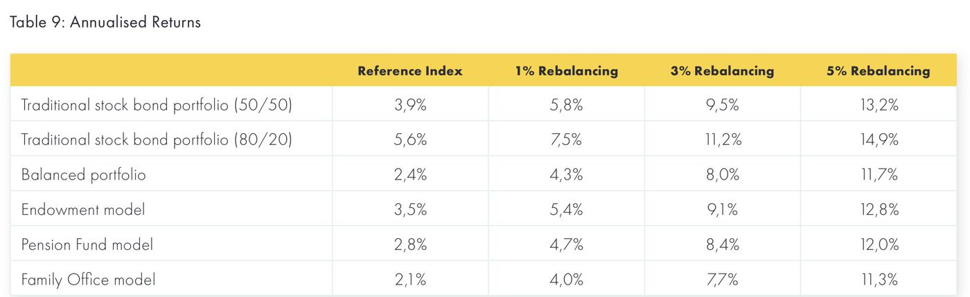 Annual returns for various portfolios