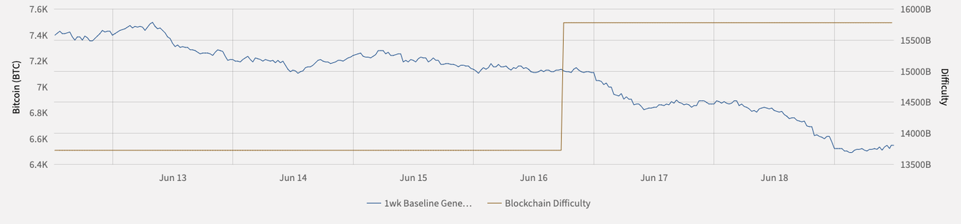 Mining revenue and difficulty