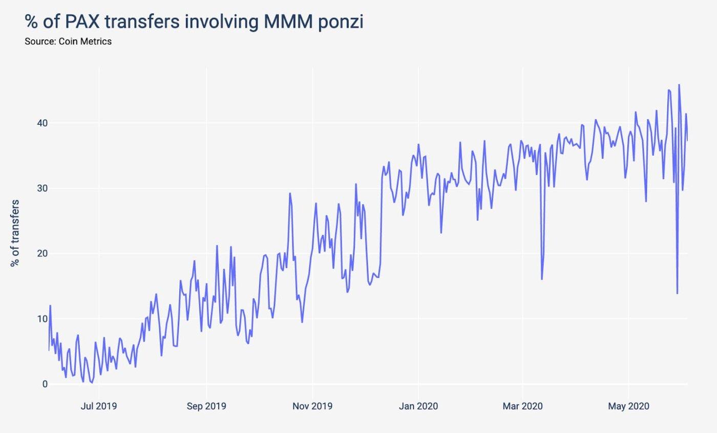 PAX transfers involving MMM ponzi